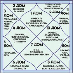 Vastu ve Vedik astrolojinin temel kursları