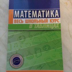 Математика, весь школьный курс