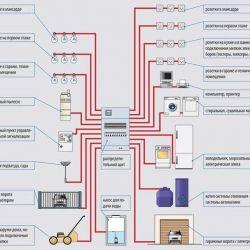 Proiectul de energie electrică