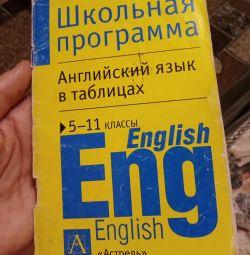 Английский Язык В таблицах