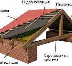 покрівля дахів