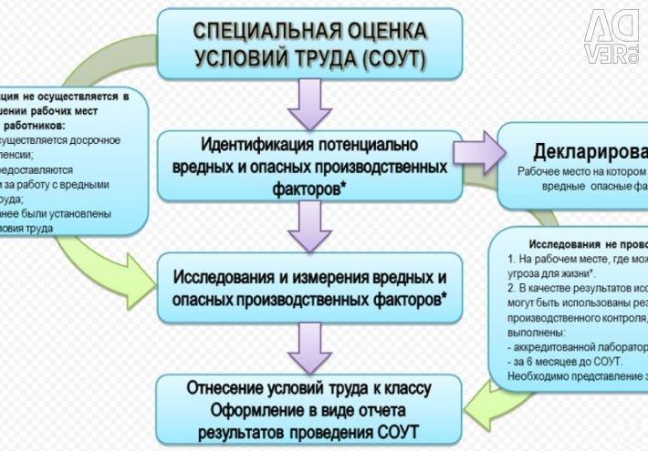 SOUT-ειδική αξιολόγηση των συνθηκών εργασίας